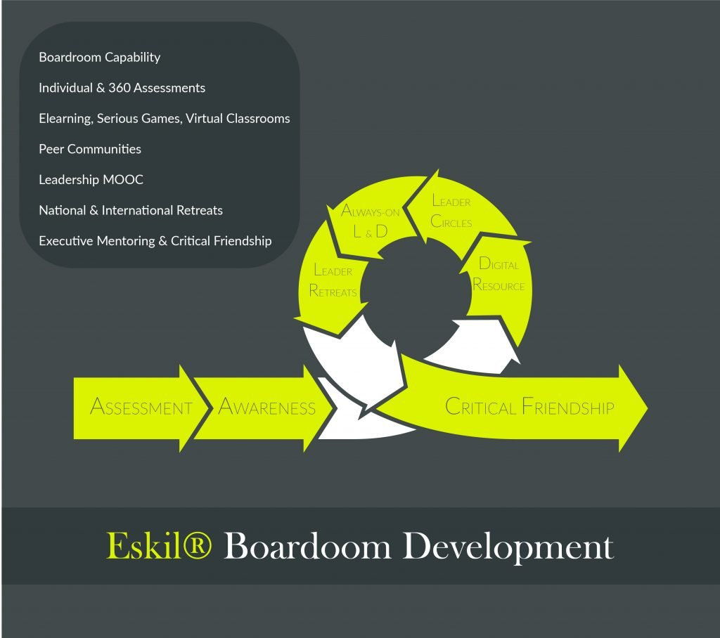 Eskil is an International Boardroom Development company, headquartered in Europe with clients on four continents